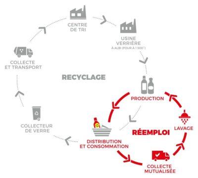 Schéma de comparaison entre le réemploi des bouteilles en verre Consign'up et le recyclage standard.