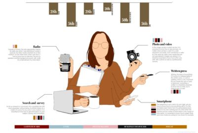 Infography : The multimedia era and the new journalist