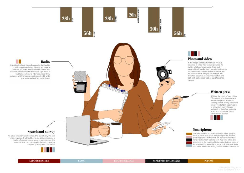 New journalist, the multimedia era © Aurélie Rodrigo