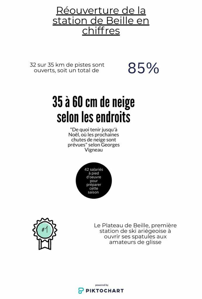 Les chiffres en rapport avec l'ouverture du Plateau de Beille
